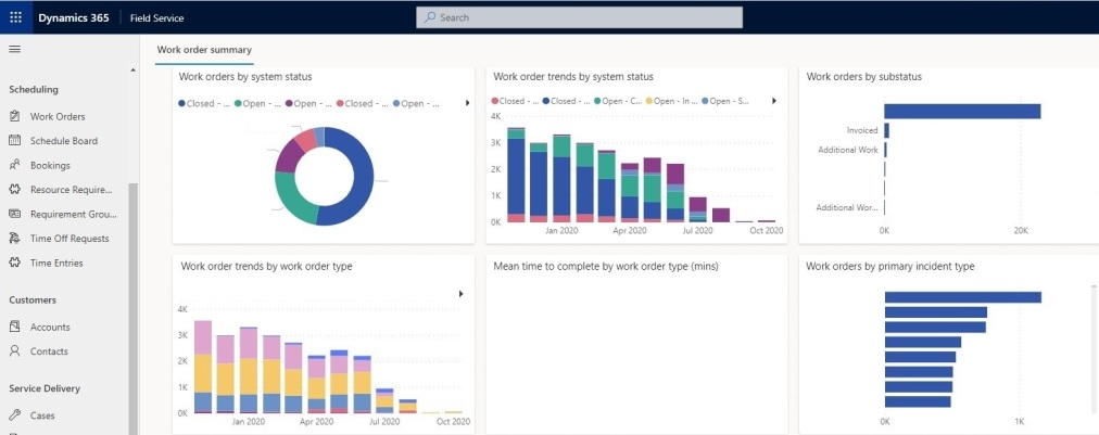 Smart Reports and Analytics in Dynamics 365 Field Service